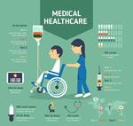 医疗服务信息图