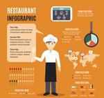 餐馆商务信息图