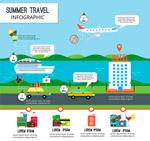 夏季旅行信息图