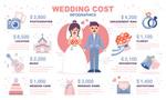 婚礼费用图表