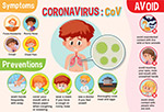 新型冠状病毒信息图