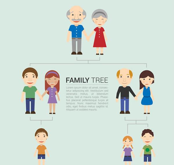0 点 关键词: 卡通家族树矢量素材下载,爷爷,奶奶,姥姥,姥爷,舅舅
