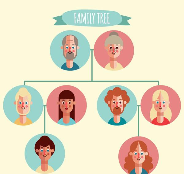 爸爸,妈妈,儿子,女子,夫妇,姐姐,弟弟,哥哥,妹妹,家庭,扁平化,家族树