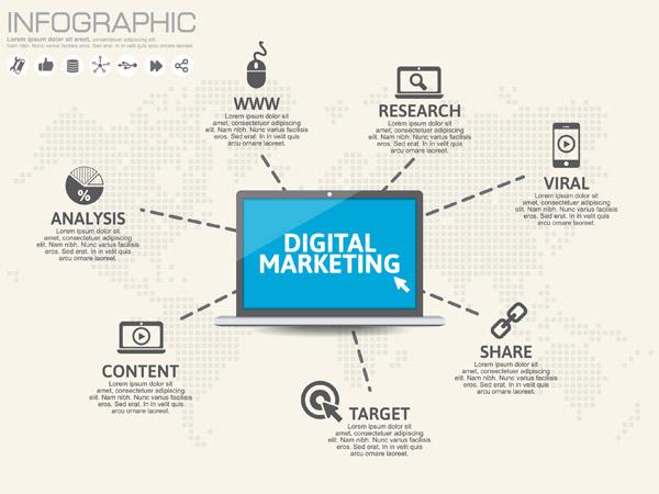 数字营销信息图表