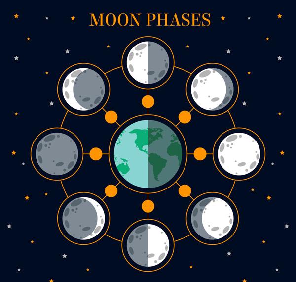 月相变化图矢量