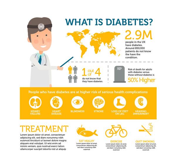 医生糖尿病信息图