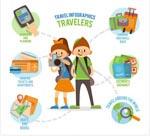 人物旅行信息图