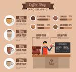 咖啡店商务信息图