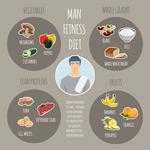 男子健身食谱