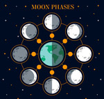 月相�化�D矢量
